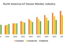 North-America-IoT-Sensor-Market-Industry