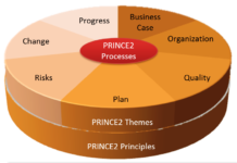 PRINCE2 training edinburgh