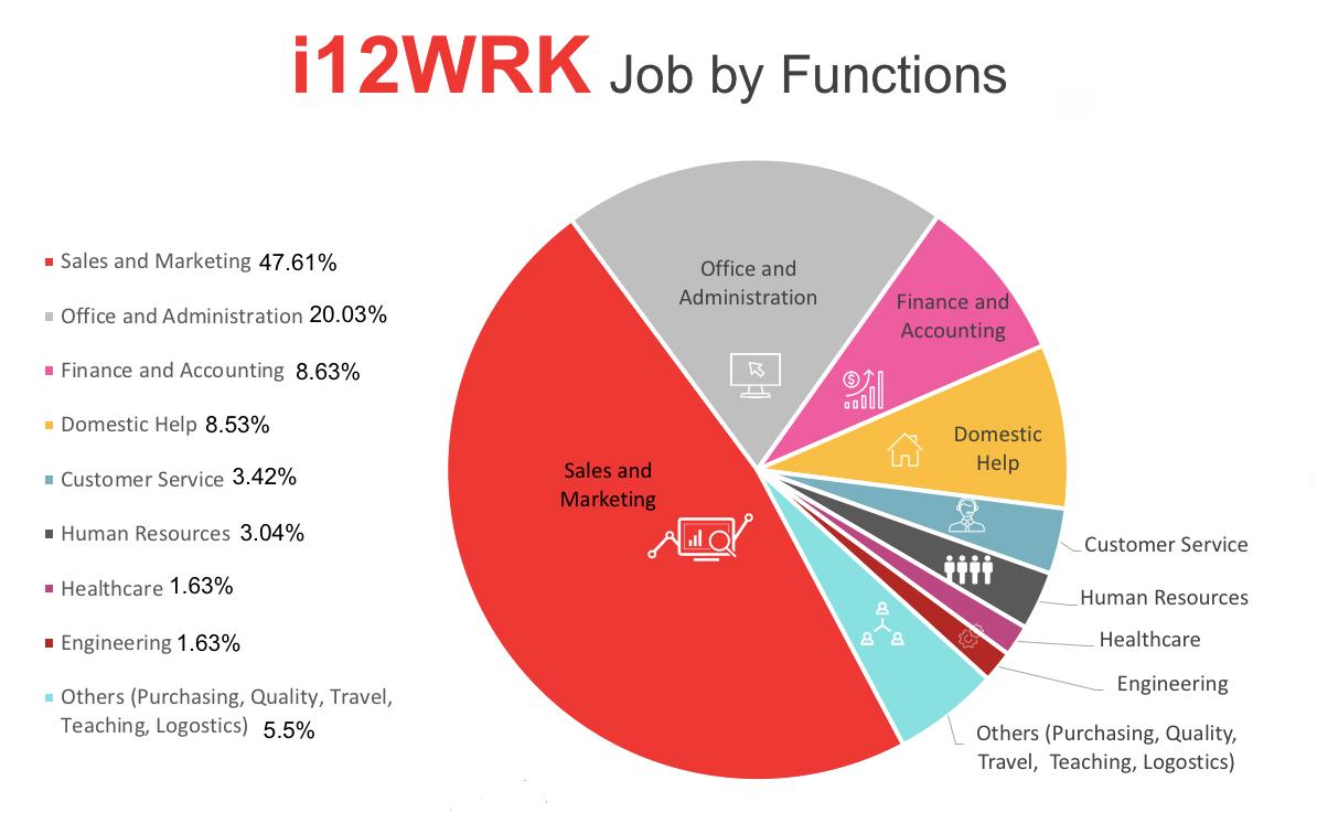 Best Jobs in UAE for Freshers - i12wrk