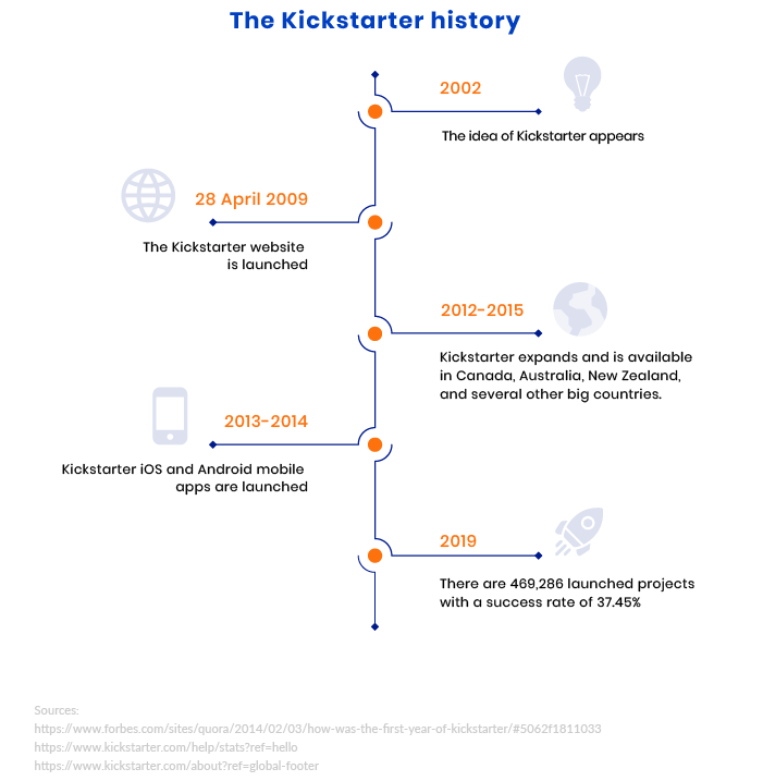 History-behind-Kickstarter-1x